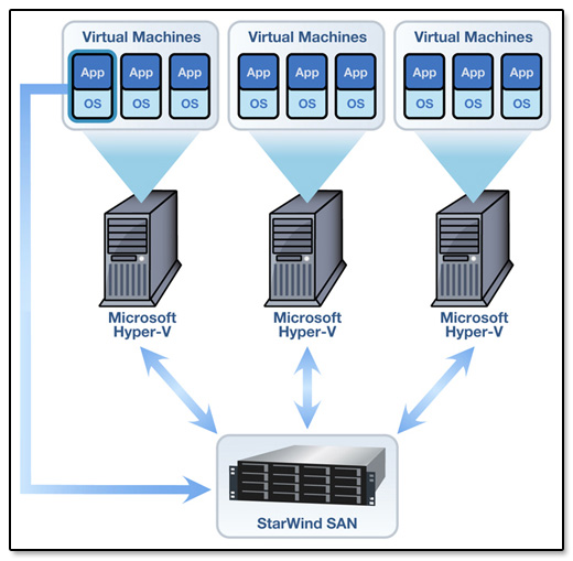 Data Center And Virtualization Services With Hi